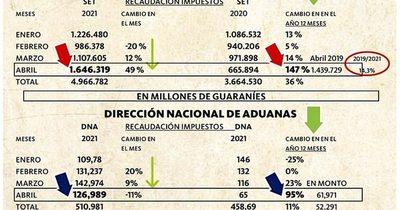 La Nación / Muy buena recaudación, en abril
