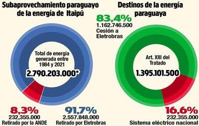 De la producción acumulada de Itaipú en 37 años, aprovechamos solo 8,3%