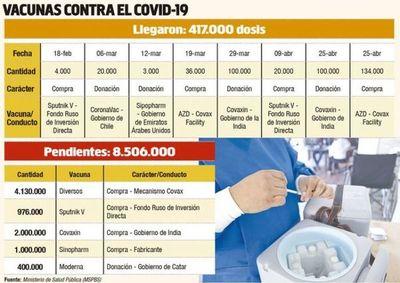 De las 8.700.000 vacunas que ya fueron compradas, apenas 194.000 arribaron