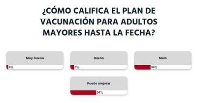 La Nación / Votá LN: a criterio de la ciudadanía, el plan de vacunación para adultos mayores podría mejorar