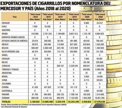 Envíos legales a Brasil por solo US$ 18.000