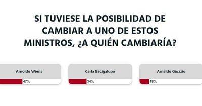 La Nación / Votá LN: si es por los lectores, se cambia al ministro Arnoldo Wiens