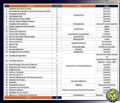 Más de 80 puestos laborales están disponibles •