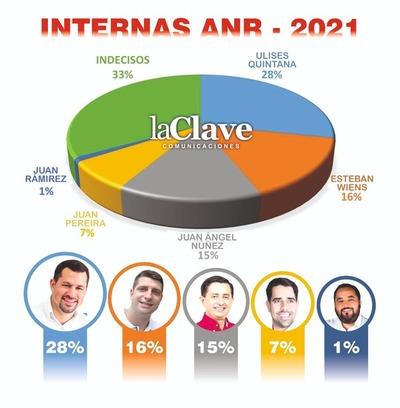 Ulises Quintana encabeza preferencia de colorados para la Intendencia de CDE
