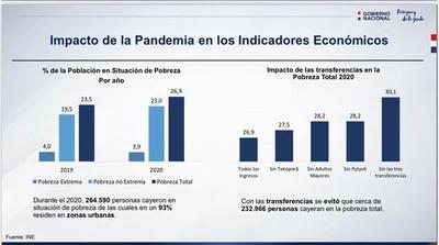 Destacan impacto de inversiones sociales que permitieron contener aumento de pobreza durante pandemia
