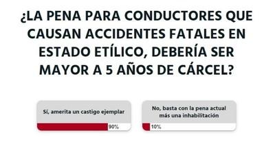 La Nación / Votá LN: ocasionar un accidente fatal en estado etílico amerita un castigo ejemplar, aseguran