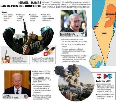 EEUU presiona para bajar intensidad de hostilidades, pero Israel no cede