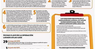 La Nación / La Fiscalía tiene en sus manos denuncia penal contra directivos del banco Atlas