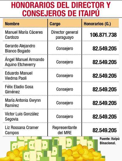 Consejeros ganan US$ 7.500 más que sus pares brasileños