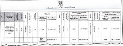 Municipalidad compró leche a mayor precio y gasta G. 593 millones más