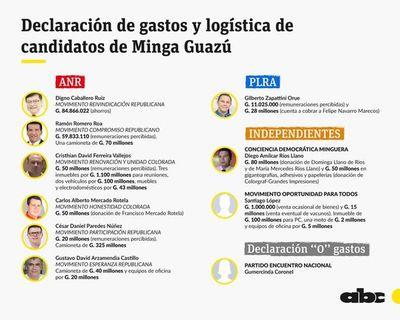 Declaran gastos de campaña de hasta G. 84 millones en Minga Guazú