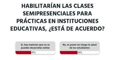 La Nación / Votá LN: no se debe poner en riesgo la salud de los estudiantes con las clases semipresenciales, sostienen