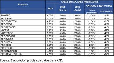 AFD baja a 2,95% sus tasas de interés para financiamiento en dólares, con paquete de USD 60 millones