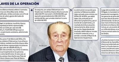 La Nación / Hijas de Leoz dejaron en evidencia que la operación con banco Atlas fue turbia