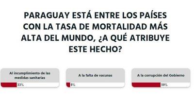 La Nación / Votá LN: según lectores, gran cantidad de fallecidos se debe a la corrupción del Gobierno