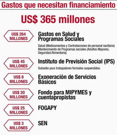 Subsidios y apoyo a sector empresarial en nueva ley