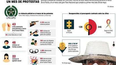 Militarizan Cali tras la jornada más violenta de protestas en Colombia