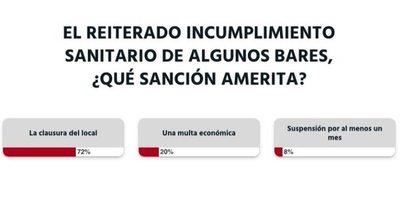 La Nación / Votá LN: bares deben ser clausurados tras el reiterado incumplimiento sanitario, sostienen
