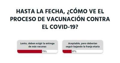 La Nación / Votá LN: el proceso de vacunación es lento y se debe exigir más vacunas, según lectores