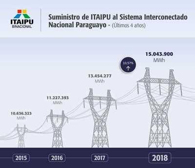 """Brasil sigue """"CHUPANDO"""" la mayor parte de la ENERGÍA producida por ITAIPU"""