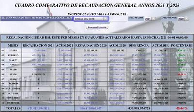 Administración Aduanera en CDE alcanzó superávit del 81% en mayo