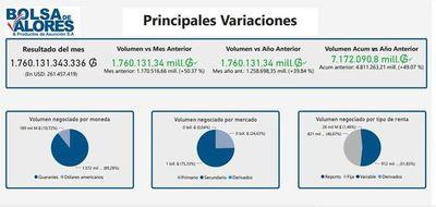 Bolsa de Valores movió US$ 261 millones en mayo