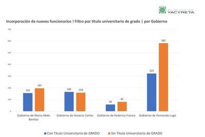 Gobierno Lugo-Franco ingresó a récord de personas sin título profesional a la EBY