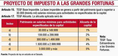 """Impuesto a """"grandes fortunas"""" puede generar fuga de capitales, dice Barreto"""