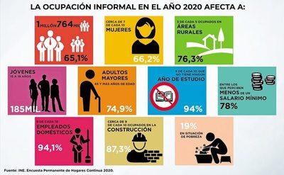 La informalidad aumentó y afecta al 65% de la ocupación en Paraguay