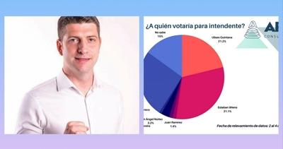 Wiens encabeza intención de votos según consultoría política