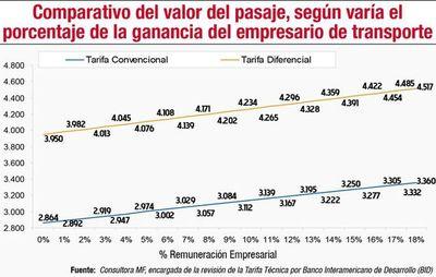 Transportistas, los únicos que tienen asegurada una ganancia del 18%