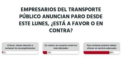 La Nación / Votá LN: antes de reclamar, los transportistas deben ofrecer un buen servicio, dicen los lectores