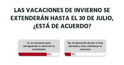 La Nación / Votá LN: la ciudadanía está a favor de ampliar las vacaciones de invierno