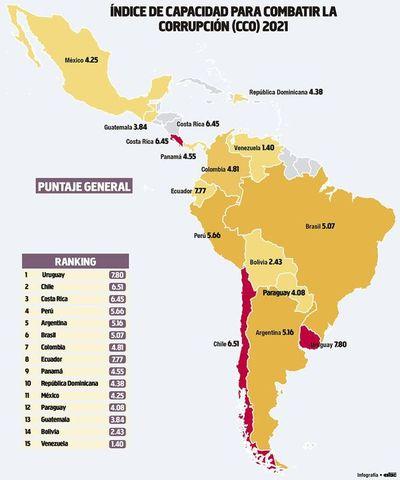 Índice global de corrupción ubica a Paraguay entre peores de la región