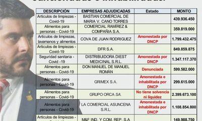 fondos de la emergencia sanitaria en Asunción van para empresas sancionadas e inhabilitadas