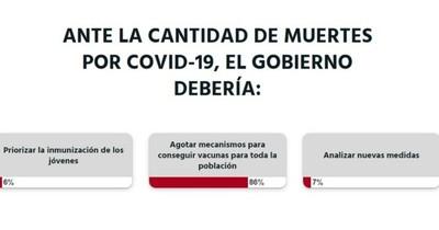 La Nación / Votá LN: lectores piden vacunas para todos