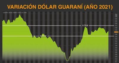 Dólar sigue mirando con respeto techo de 6.800 guaraníes