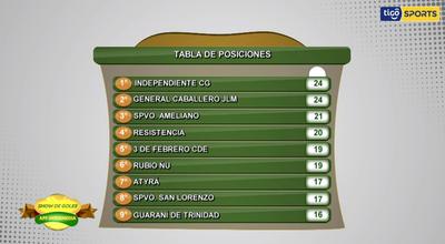 Tabla de posiciones y promedios de la Intermedia tras la fecha 12