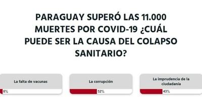 La Nación / Votá LN: debido a corrupción hay colapso sanitario, opinan los lectores