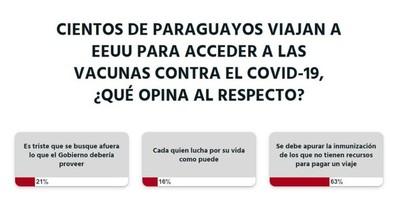 La Nación / Votá LN: hay que apresurar el proceso de inmunización, opinan lectores