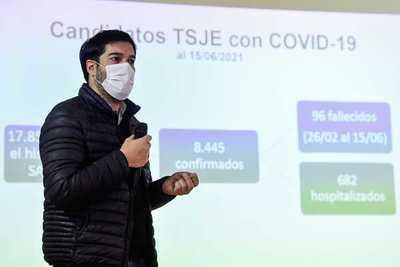 Municipales: 96 candidatos fallecidos y 700 internados por Covid-19