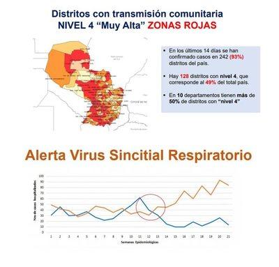 """El Paraguay sigue """"en rojo"""" por COVID y se suma alerta por virus sincitial respiratorio"""