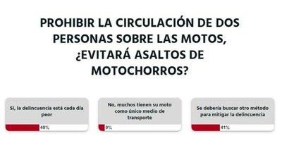 La Nación / Votá LN: la ciudadanía está a favor de limitar la cantidad de personas sobre motocicletas