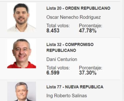Con 18% de conteo, Nenecho mantiene 10 puntos de ventaja