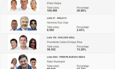 Efraín Alegre lleva la delantera con más de 11.000 votos de diferencia
