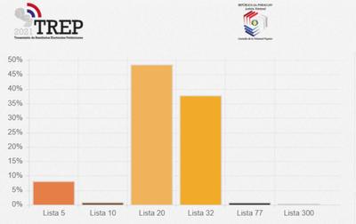 Con 77% de conteo, Nenecho encamina virtual victoria en Asunción
