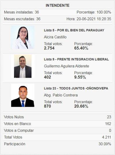 Alcira Cáceres gana interna liberal en Hernandarias