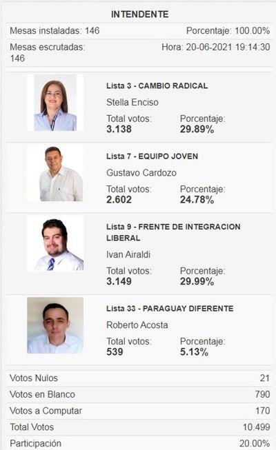 CDE: Por 11 votos, Airaldi derrotó a la precandidata de Carlos Portillo