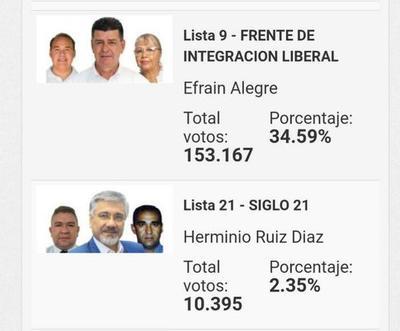 Efraín Alegre gana con estrecho margen y se queda con la presidencia del PLRA