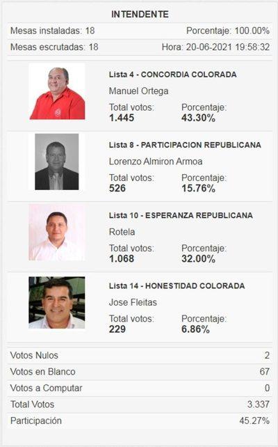 En Mallorquín puja por sillón municipal será entre el colorado Ortega y el liberal Noguera